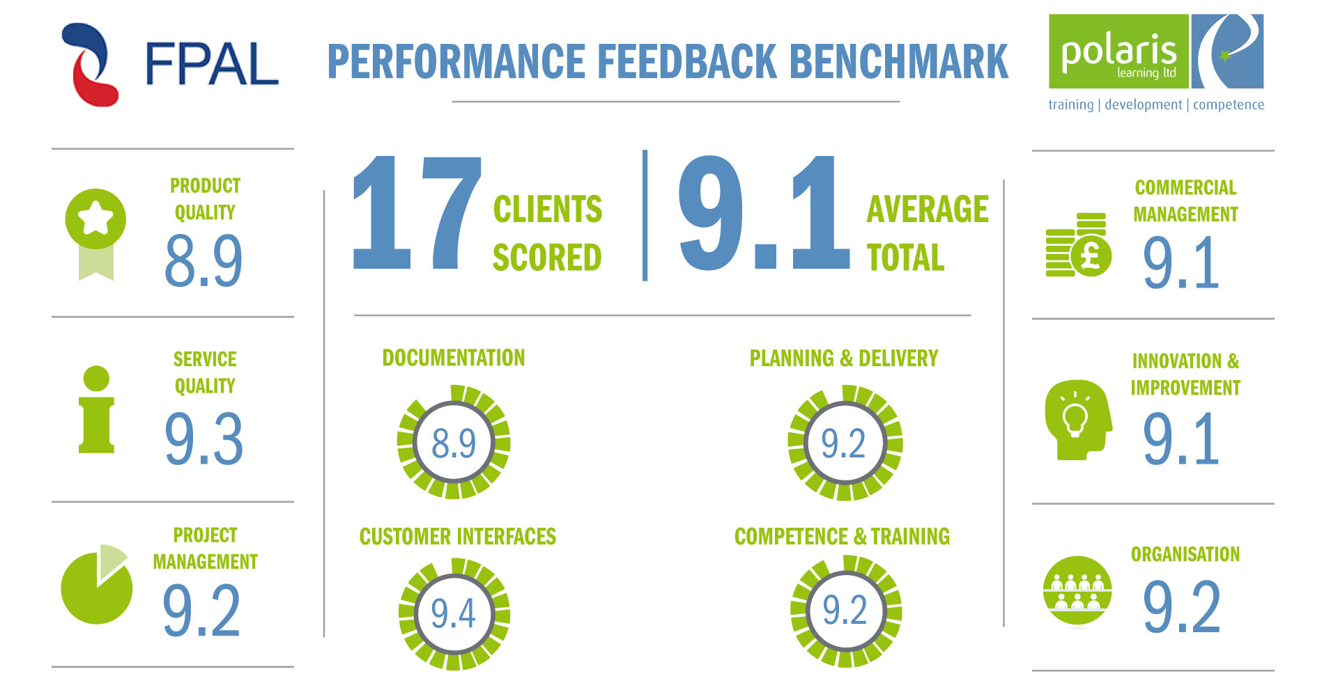 Feedback benchmark from our clients on FPAL